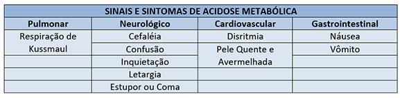 Interpretação dos gases sanguíneos arterial
